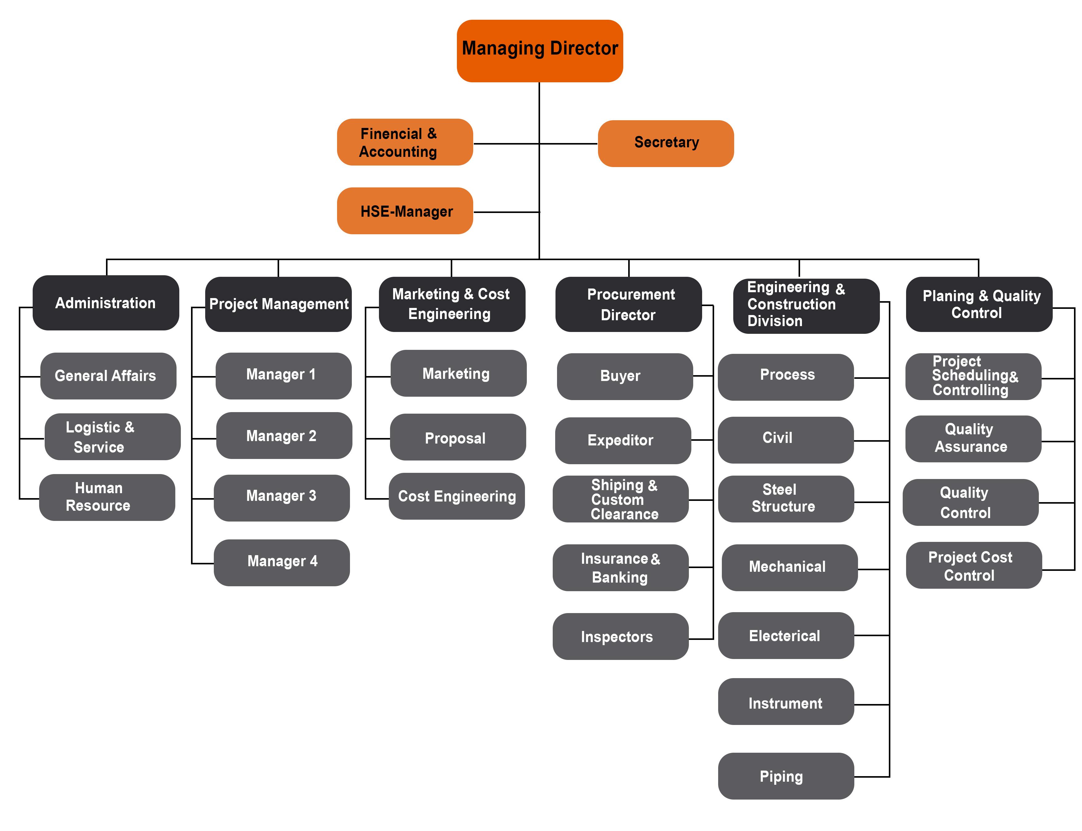Sazeh Pardazan Organization Chart